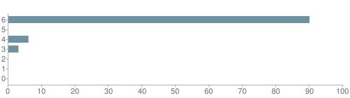 Chart?cht=bhs&chs=500x140&chbh=10&chco=6f92a3&chxt=x,y&chd=t:90,0,6,3,0,0,0&chm=t+90%,333333,0,0,10|t+0%,333333,0,1,10|t+6%,333333,0,2,10|t+3%,333333,0,3,10|t+0%,333333,0,4,10|t+0%,333333,0,5,10|t+0%,333333,0,6,10&chxl=1:|other|indian|hawaiian|asian|hispanic|black|white